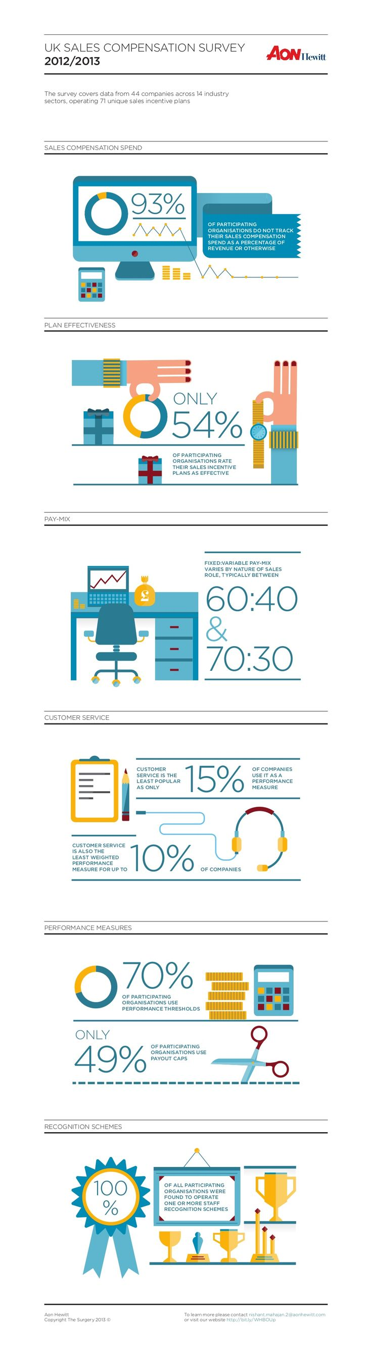 UK Sales Compensation - Aon Hewitt infographic