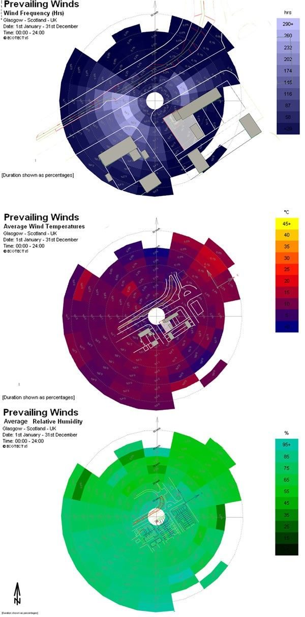 1 site wind analysis An example of wind-rose diagram, with the change of colour intensity, the micro-scale of wind movement around the buildings are recorded. It registers the wind velocity and wind direction in different months, also humidity.