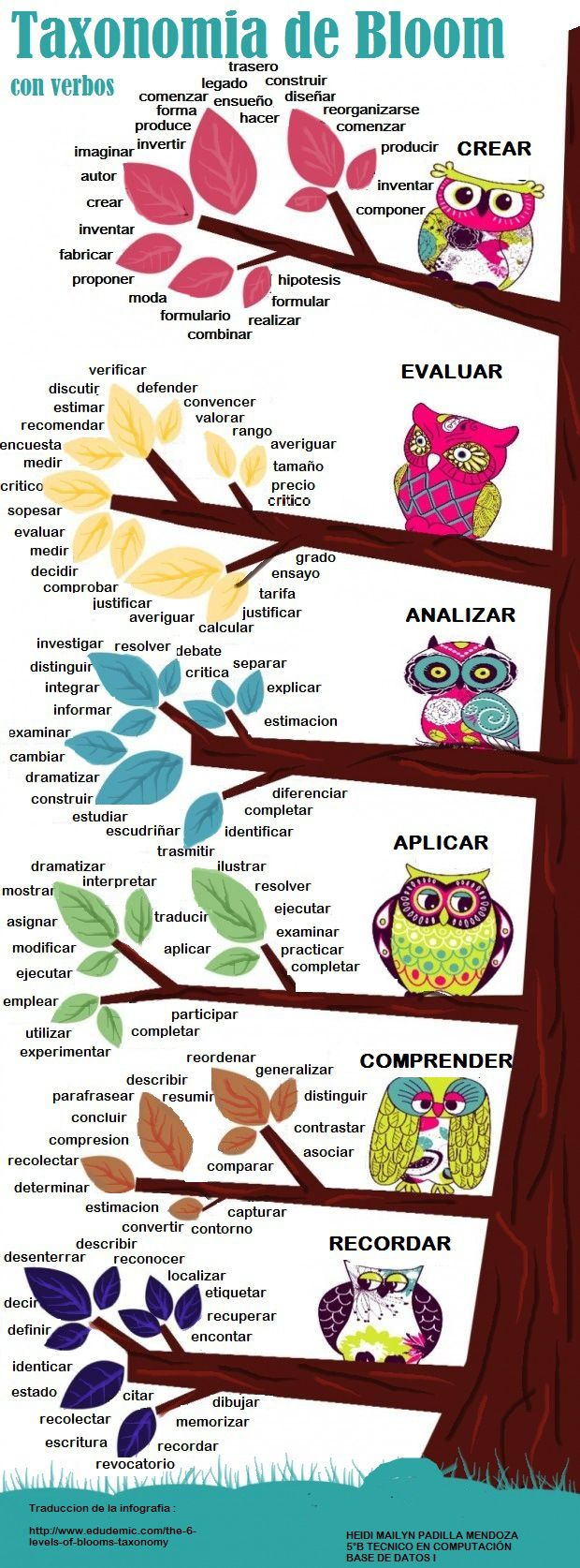 TAXONOMÍAS DE BLOOM CON VERBOS #INFOGRAFIA #INFOGRAPHIC #EDUCATION