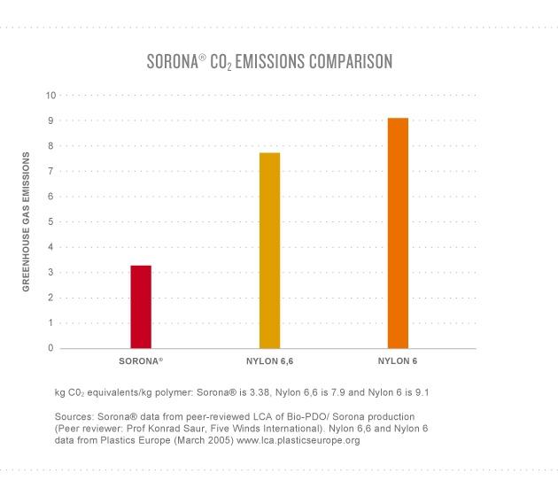 Life Cycle Assessment | DuPont™ Sorona®