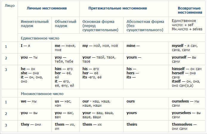 Местоимения в английском языке с переводом