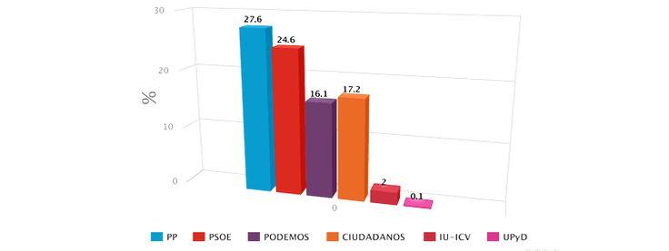 Elecciones Generales (NC Report para La Razón 4/6/2017)