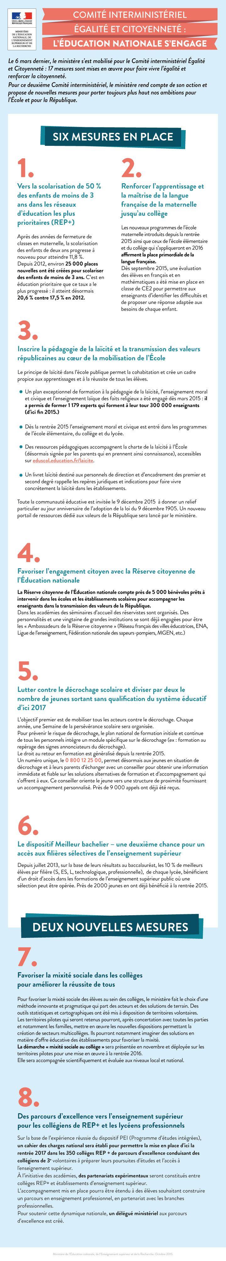 8 mesures de l'éducation nationale pour faire vivre l'égalité et renforcer la citoyenneté → http://educ.gouv.fr/c94718 #CIEC