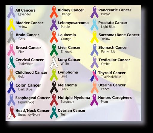 cancer bracelet color code cancer ribbon colors photos - Breast Cancer Pink Color Code