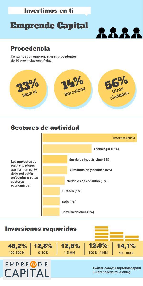 ¿Conoces la plataforma española Emprende Capital? || Emprende Capital conecta emprendedores, inversores, y proveedores de soluciones. Ofrece servicio on-line práctico y novedoso. Te invitamos a que conozcas este ambicioso proyecto.