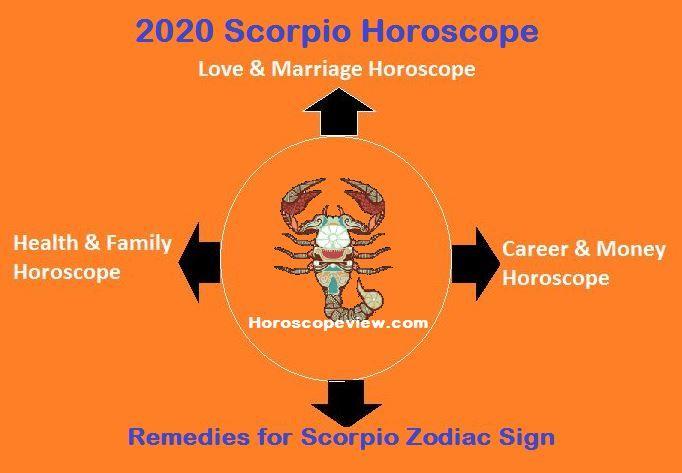 Scorpio horoscope December 2020