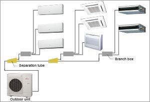 Multi Split Systems (Air Conditioner) - FUJITSU GENERAL