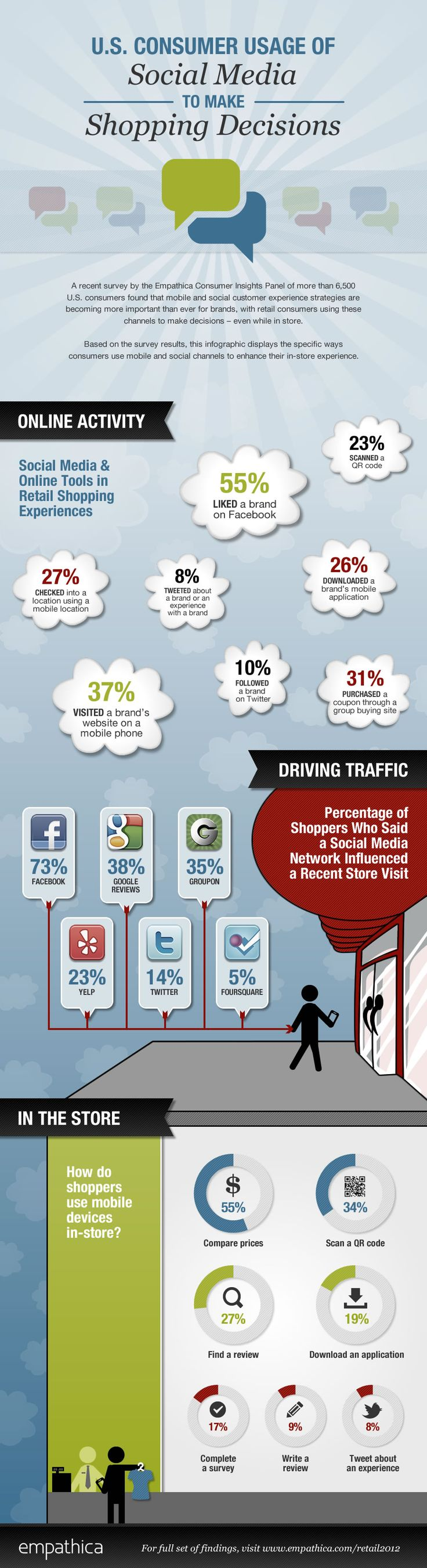 How U.S. consumers use social media to make shopping decisions.