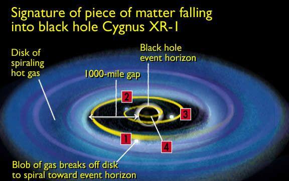 Google Image Result for http://phantasticphysics.wikispaces.com/file/view/black_hole_2.jpg/59174380/black_hole_2.jpg