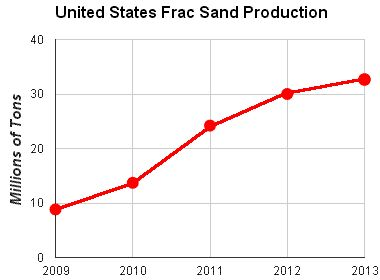 Frac sand production