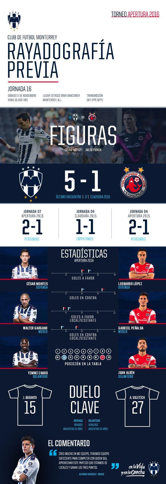 Rayadografía - Rayados vs. Veracruz (Previo)