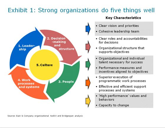 Key Elements Of Effective Organizations Bridgespan S