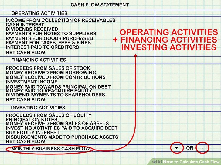 Best 25+ Investment Property Ideas On Pinterest Investing In   Cash Flow  Statement Template