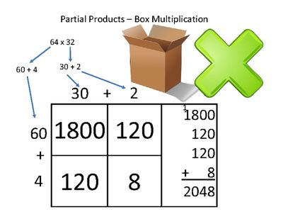 math worksheet : 1000 ideas about by 2 on pinterest  at 4 board of and charts : Partial Products Multiplication Worksheets