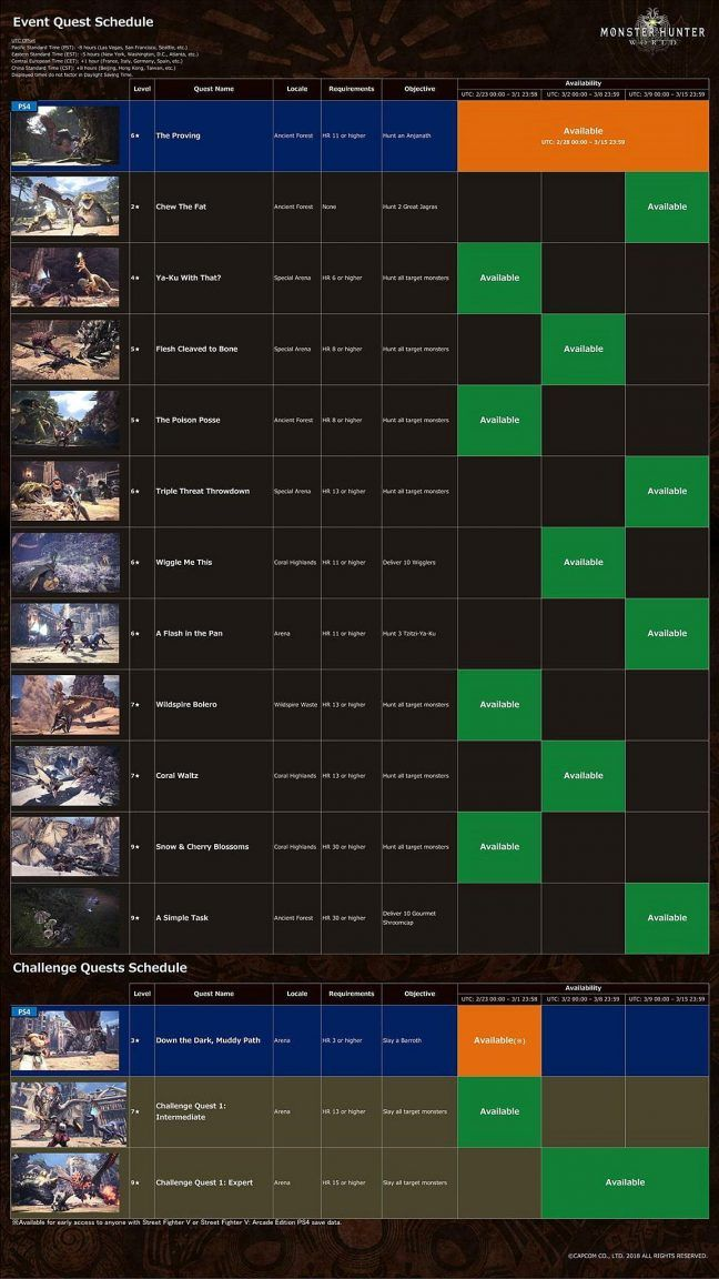 Monster Hunter World  heres the current Event Quest Schedule for March