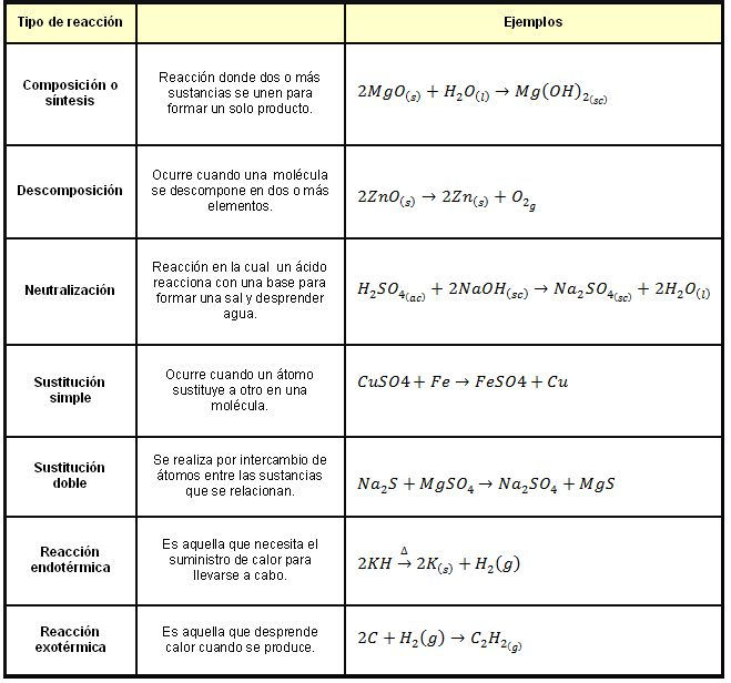 210 best Química images on Pinterest Physics, Science chemistry - fresh tabla periodica delos elementos quimicos lista