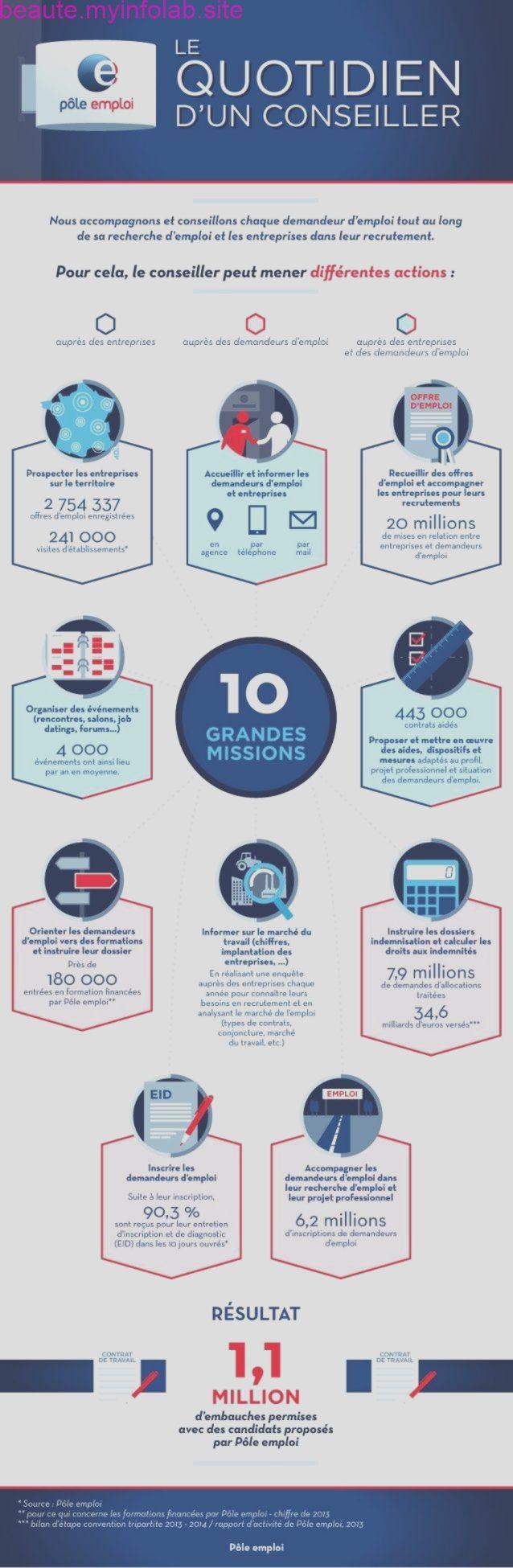 Le Quotidien D 39 Un Conseiller Pole Emploi By Pole Emploi Via Slideshare Infographic Resume Job Fair