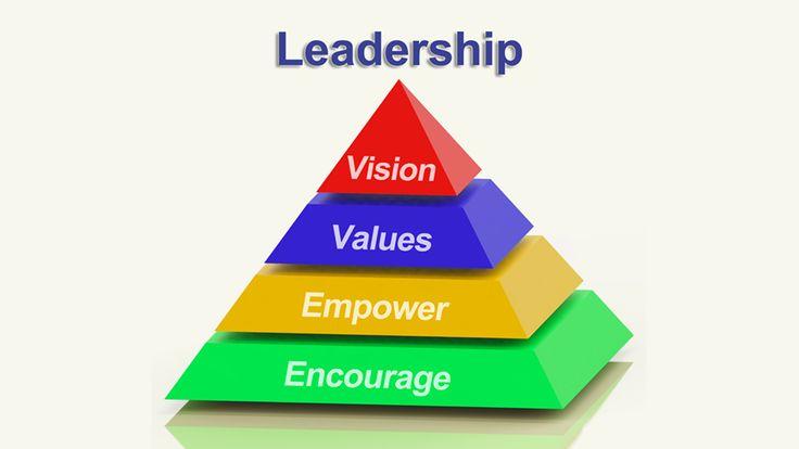 Leadership Development Melbourne