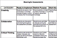 Meaningful Assessment chart (free download) plus tips on how to make assessments meaningful from Edutopia. http://www.edutopia.org/blog/making-assessments-meaningful-heather-wolpert-gawron