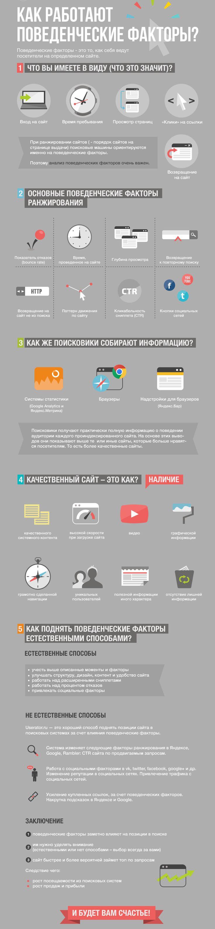 Поведенческие факторы. Как они работают? Инфографика. #Behaviouralfactors #SeoSolution #инфографика #infografika