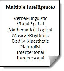 Upper elementary and middle school resources for Teaching Multiple Intelligence Theory