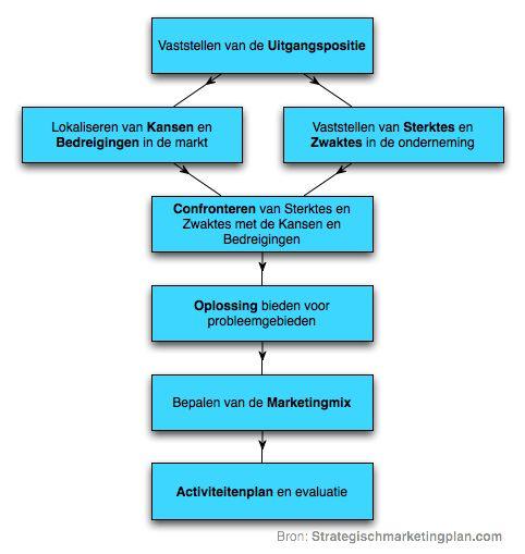 7 stappen voor het Strategisch Marketingplan van uw onderneming. Marketingplan voorbeelden voor een pragmatische aanpak | Strategischmarketingplan.com