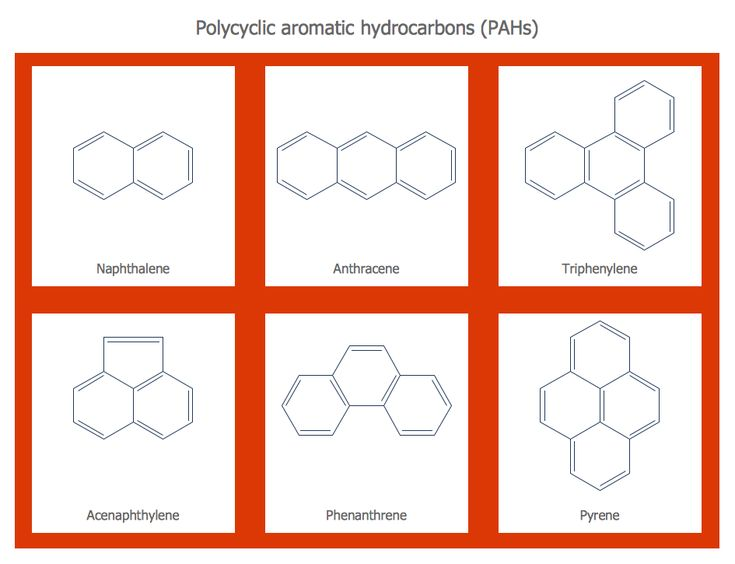 This diagram was created in ConceptDraw PRO using the Aromatics Library from the Chemistry Solution. An experienced user spent 5 minutes creating this sample.  This sample shows the structural formulas of PAH (polycyclic aromatic hydrocarbons) compounds, which contain organic molecules of carbon and hydrogen and are composed of multiple aromatic rings.