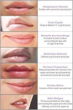 types of lip shapes