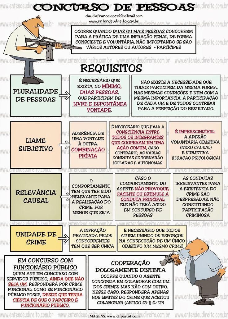 ENTENDEU DIREITO OU QUER QUE DESENHE ???: CONCURSO DE PESSOAS - Requisitos