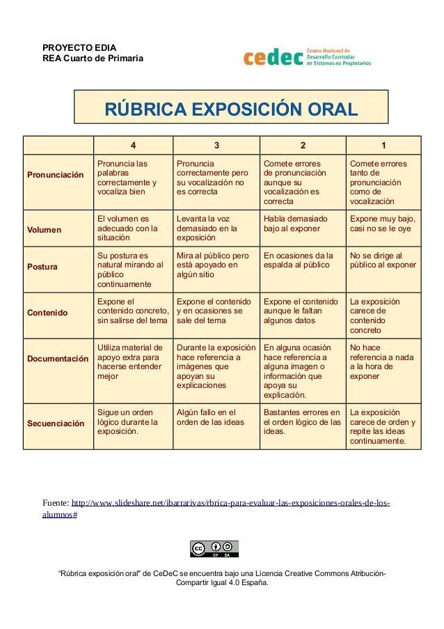 Rúbrica de una exposición oral en Primaria by Canal de CeDeC via slideshare