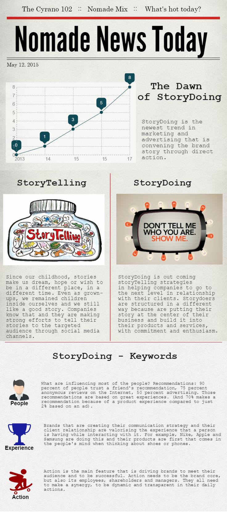 Breaking news! Are you a storydoer or a storyteller? Learn more on www.nomade.ro.  ‪#‎storytelling‬ ‪#‎storydoing‬