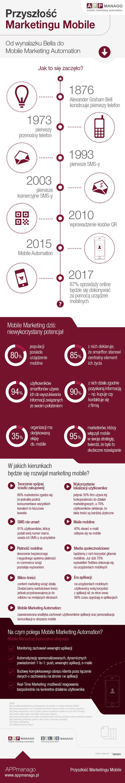 APPmanago.pl | Przyszłość Marketingu Mobilnego  #MobileMarketingAutomation #CRMforMobile #CRMforMobileApps #PrzyszłośćMarketinguMobile #Mobile #Marketing