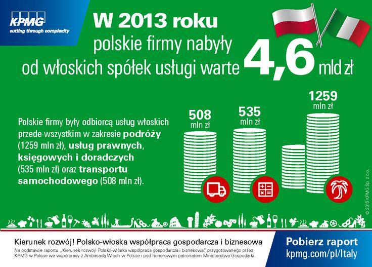 """W 2013 roku polskie firmy nabyły od włoskich spółek usługi warte 4,6 mld zł. #Włochy #Italy #KPMG #Italia #Investment Dane na podstawie raportu """"Kierunek rozwój! Polsko-włoska współpraca gospodarcza i biznesowa""""."""