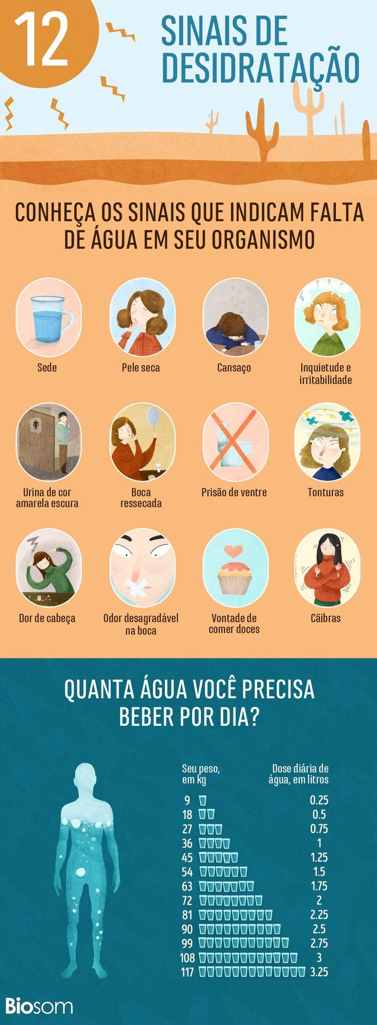 Conheça os sinais que indicam falta de água em seu organismo e veja o quanto você precisa beber todos os dias para evitar a desidratação. #agua #saúde #desidratado #hidratar