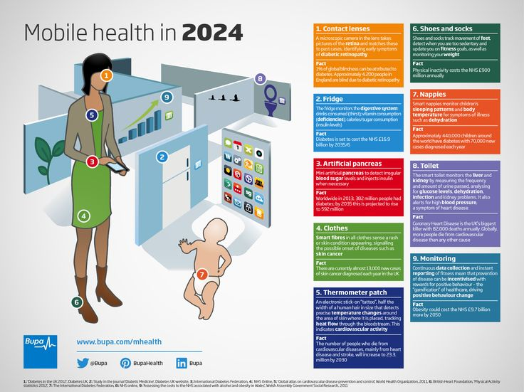 #mhealth in 2014?  here's what it might look like. #infographic