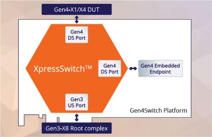http://www.hitechnews4you.ru/2016/06/pci-express-40.html Блок-схема контроллера PLDA Gen4SWITCH (PLDA)
