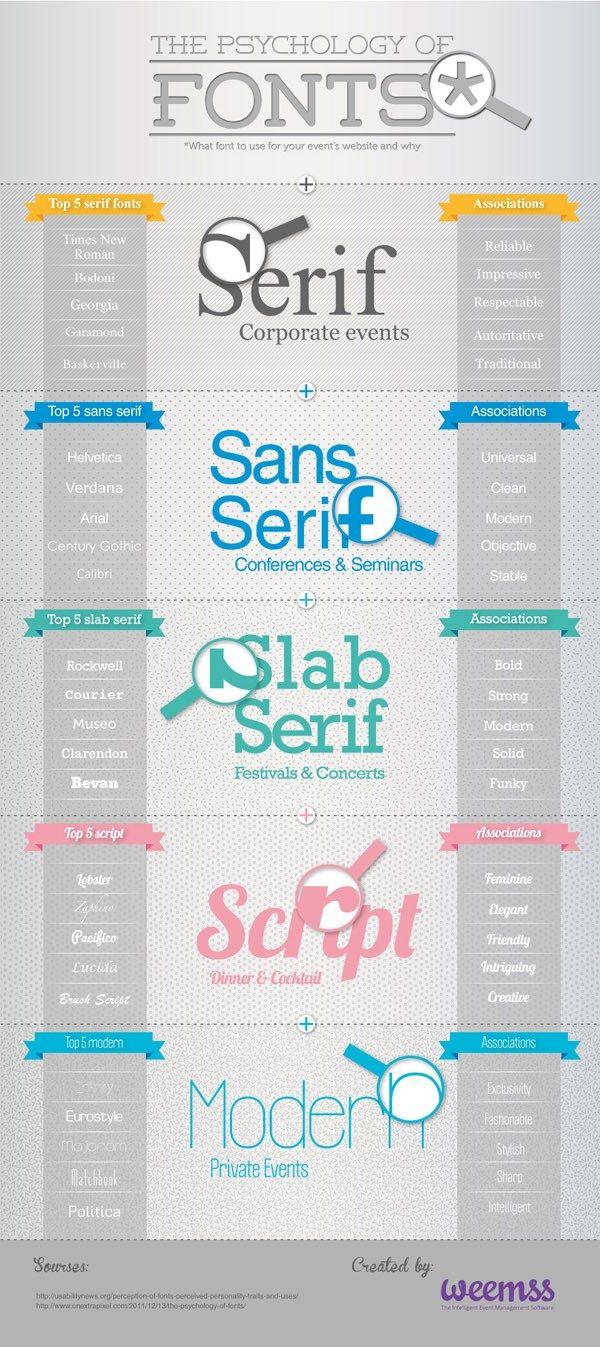 The Psychology Of Fonts Infographic Smashfreakz Infographics