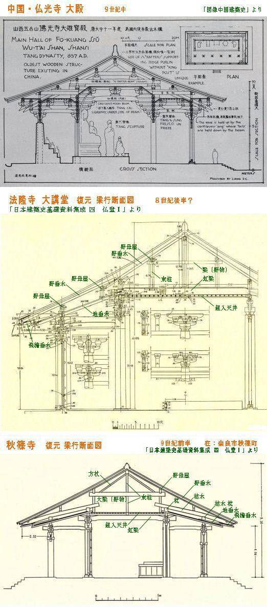 [また間が空きました] 「日本建築史基礎資料集成 四 仏堂Ⅰ」の「概説」に、中国の書「営造法式図様 大木作制度図様」記載の図や、1960年代の中国の「文化財研究誌」(「文物」)記載の図との比較で、日本の初期の仏堂の形式について、彼我との違いが解説されています。 註 私...
