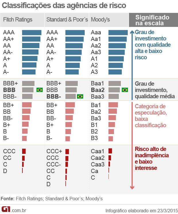 Classificação das agências de risco (Foto: Arte/G1)