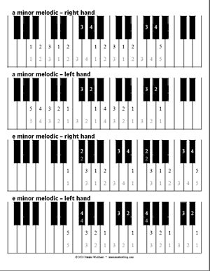 Piano Scale Fingering Diagram.  Put these sheets in binder and have students figure out their scale for the week based on whole and half steps