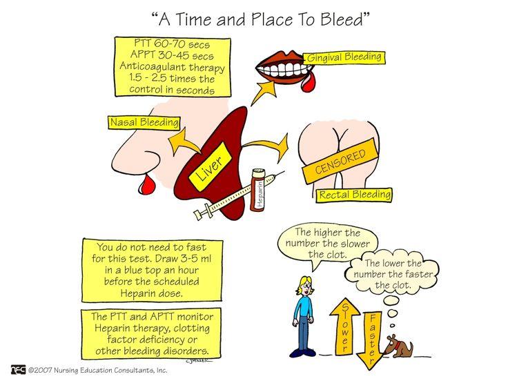 PTT and APTT   Nursing Mnemonics and Tips