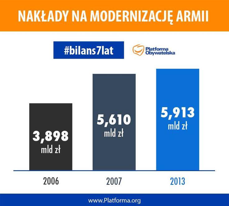 Bilans 7 lat rządów Donalda Tuska - wzrost nakładów na modernizację armii.