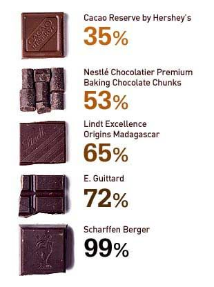 Chocolate-Lovers' Cheat Sheet: The differences between different types of chocolate