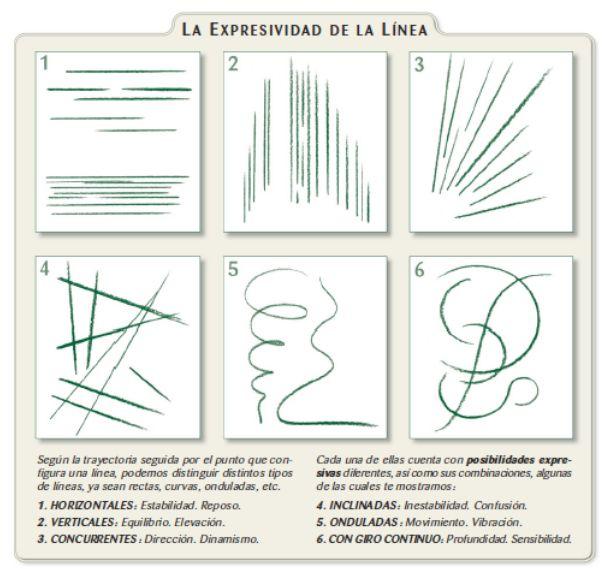 La expresividad de la linea.