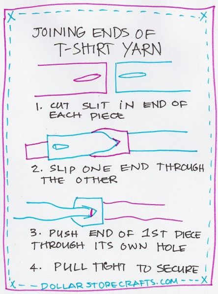 joining ends of t-shirt yarn. love this diagram.
