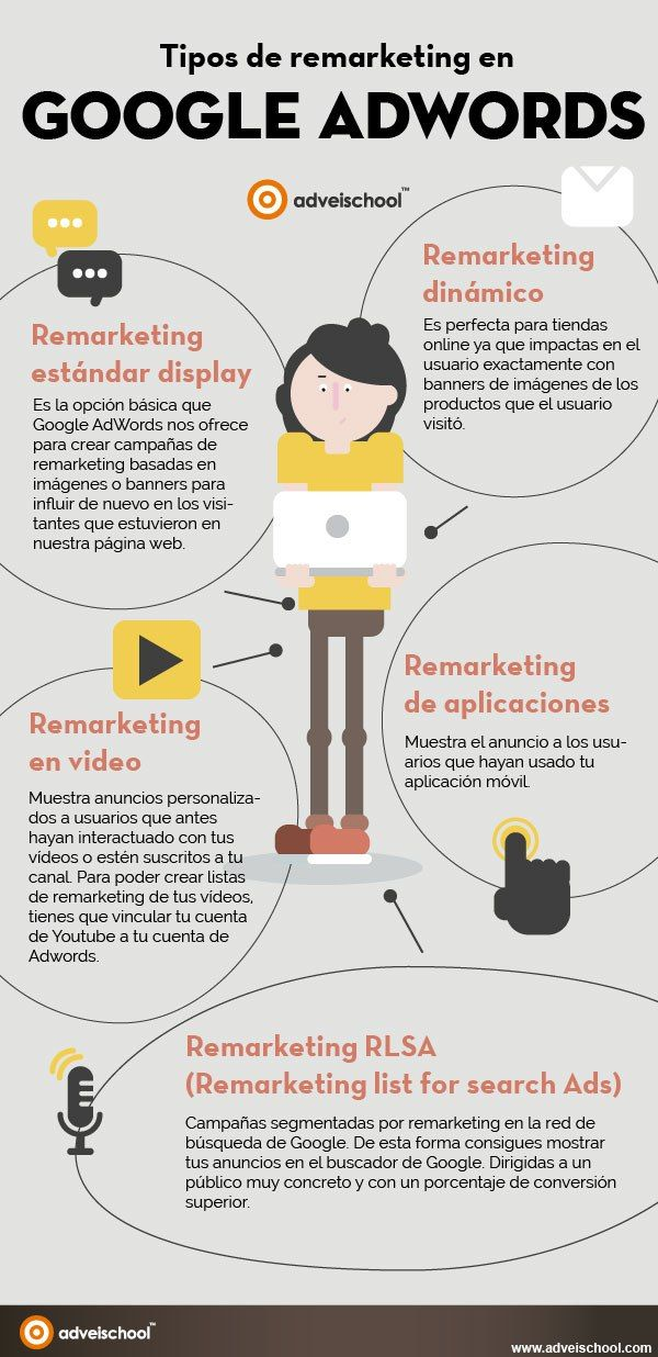 ... Tipos de remarketing en #GoogleAdwords #infografía