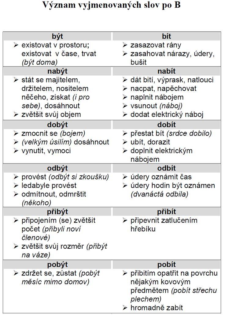 Vyjmenovaná slova po b a problémové dvojice