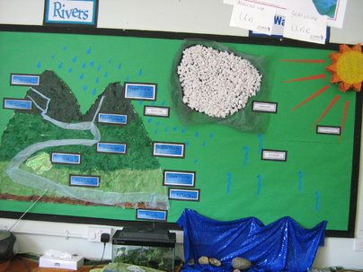 rivers Display, classroom display, class display, understanding, science, water, rain, evaporation,water cycle,Early Years (EYFS),KS1&KS2 Primary Resources