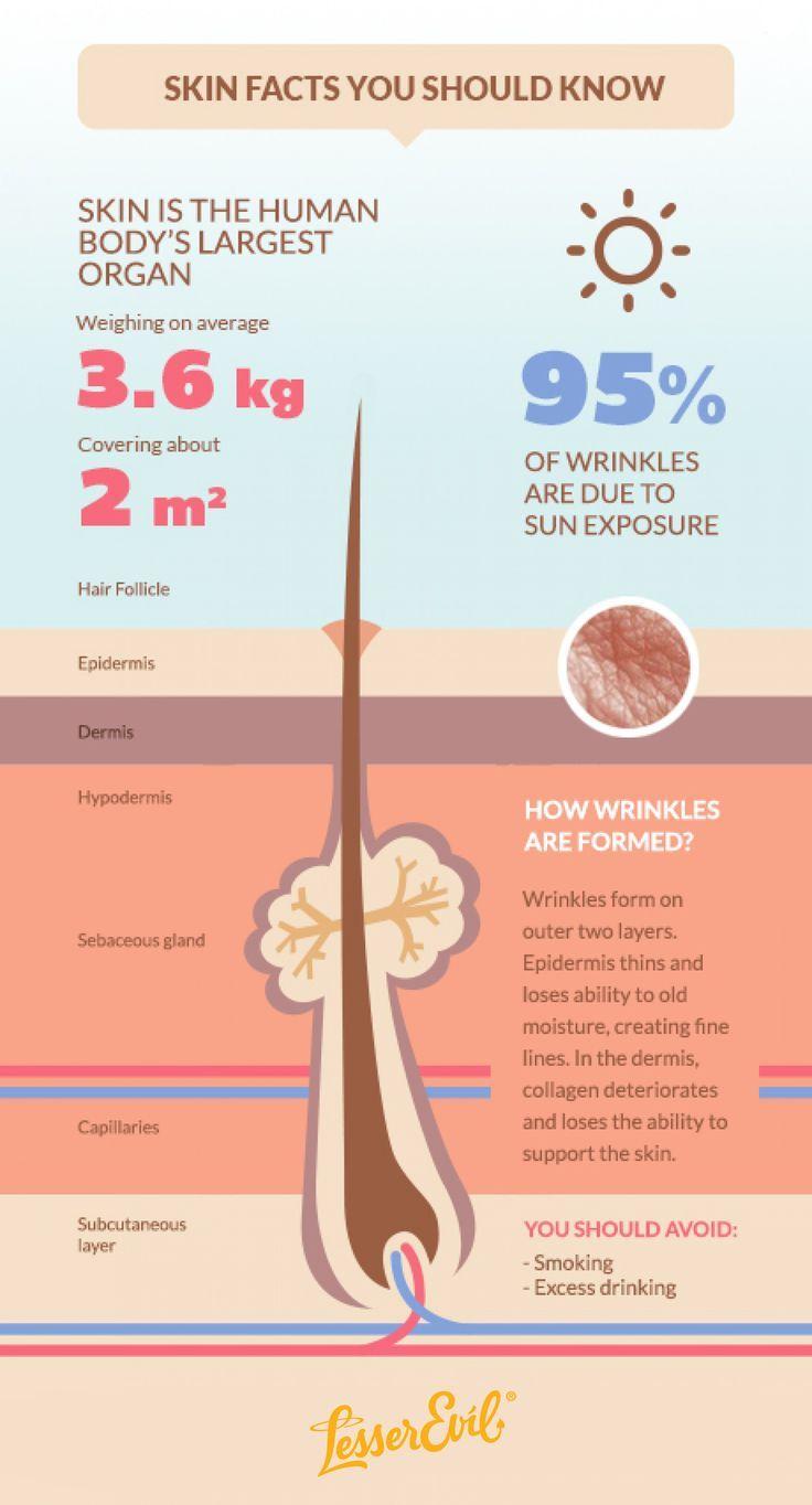 Raw Skincare Regimen | Inner Health Outer Glow Fo…