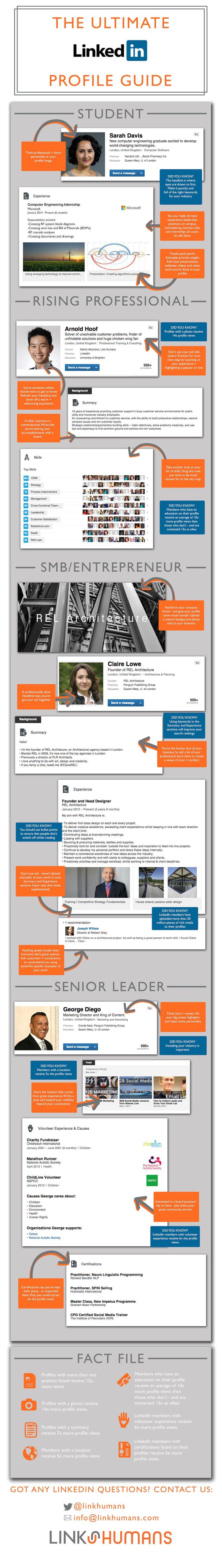 Näillä nikseillä päivität LinkedIn profiilisi ajankohtaiseksi ja kiinnostavaksi. (klikkaa kuvaa)